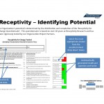 Receptivity - Identifying Potential